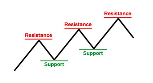 линии поддержки и сопротивления